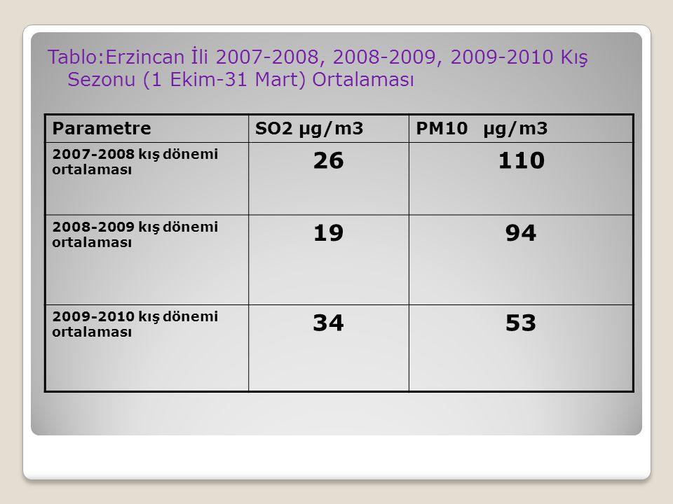 Tablo:Erzincan İli 2007-2008, 2008-2009, 2009-2010 Kış Sezonu (1 Ekim-31 Mart) Ortalaması ParametreSO2 µg/m3PM10µg/m3 2007-2008 kış dönemi ortalaması 26110 2008-2009 kış dönemi ortalaması 1994 2009-2010 kış dönemi ortalaması 3453