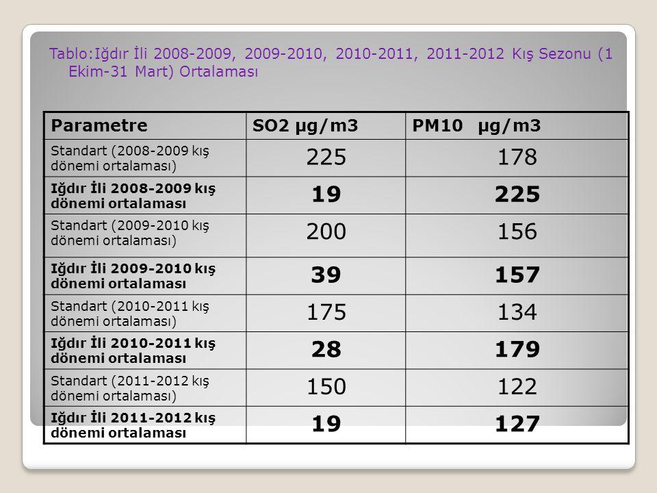 Tablo:Iğdır İli 2008-2009, 2009-2010, 2010-2011, 2011-2012 Kış Sezonu (1 Ekim-31 Mart) Ortalaması ParametreSO2 µg/m3PM10µg/m3 Standart (2008-2009 kış dönemi ortalaması) 225178 Iğdır İli 2008-2009 kış dönemi ortalaması 19225 Standart (2009-2010 kış dönemi ortalaması) 200156 Iğdır İli 2009-2010 kış dönemi ortalaması 39157 Standart (2010-2011 kış dönemi ortalaması) 175134 Iğdır İli 2010-2011 kış dönemi ortalaması 28179 Standart (2011-2012 kış dönemi ortalaması) 150122 Iğdır İli 2011-2012 kış dönemi ortalaması 19127