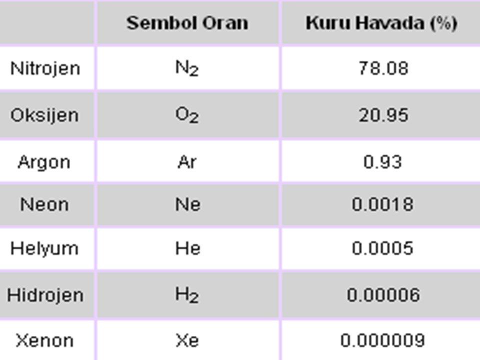 Azot oksitleri (NO X ) Kükürtten sonra en önemli hava kirleticidir.