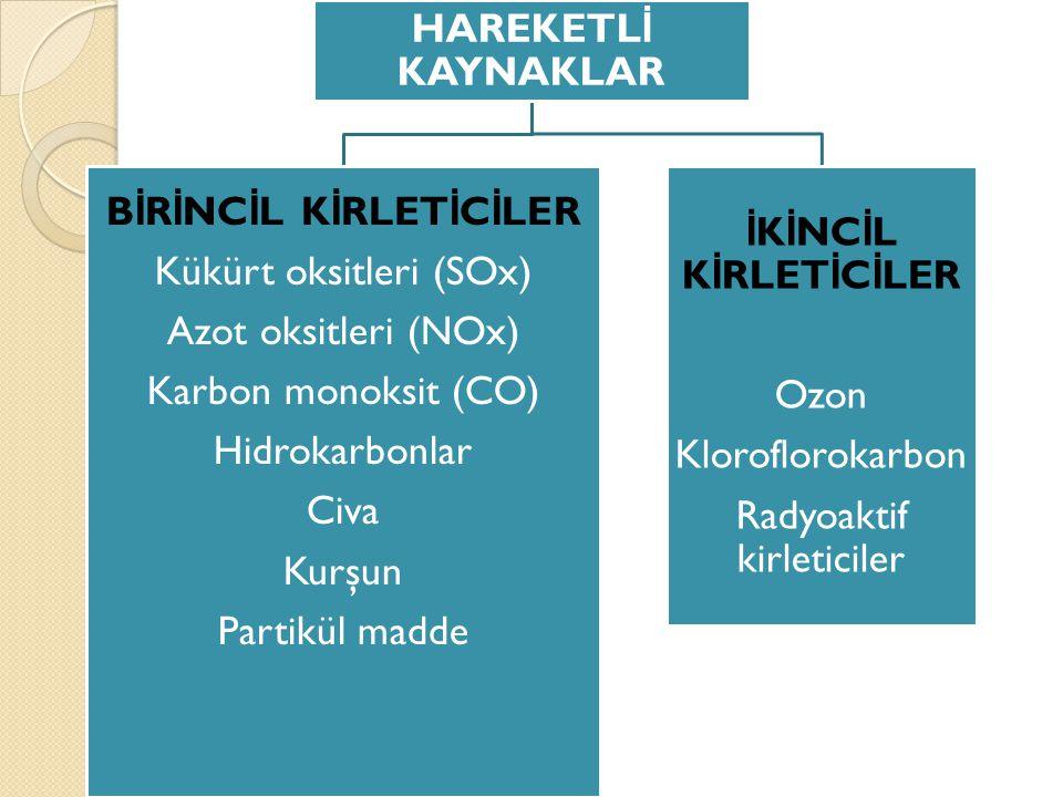 HAREKETL İ KAYNAKLAR B İ R İ NC İ L K İ RLET İ C İ LER Kükürt oksitleri (SOx) Azot oksitleri (NOx) Karbon monoksit (CO) Hidrokarbonlar Civa Kurşun Par
