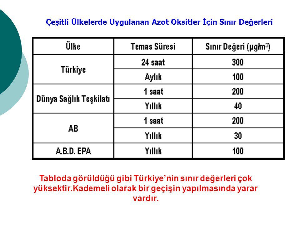 Çeşitli Ülkelerde Uygulanan Azot Oksitler İçin Sınır Değerleri Tabloda görüldüğü gibi Türkiye'nin sınır değerleri çok yüksektir.Kademeli olarak bir ge