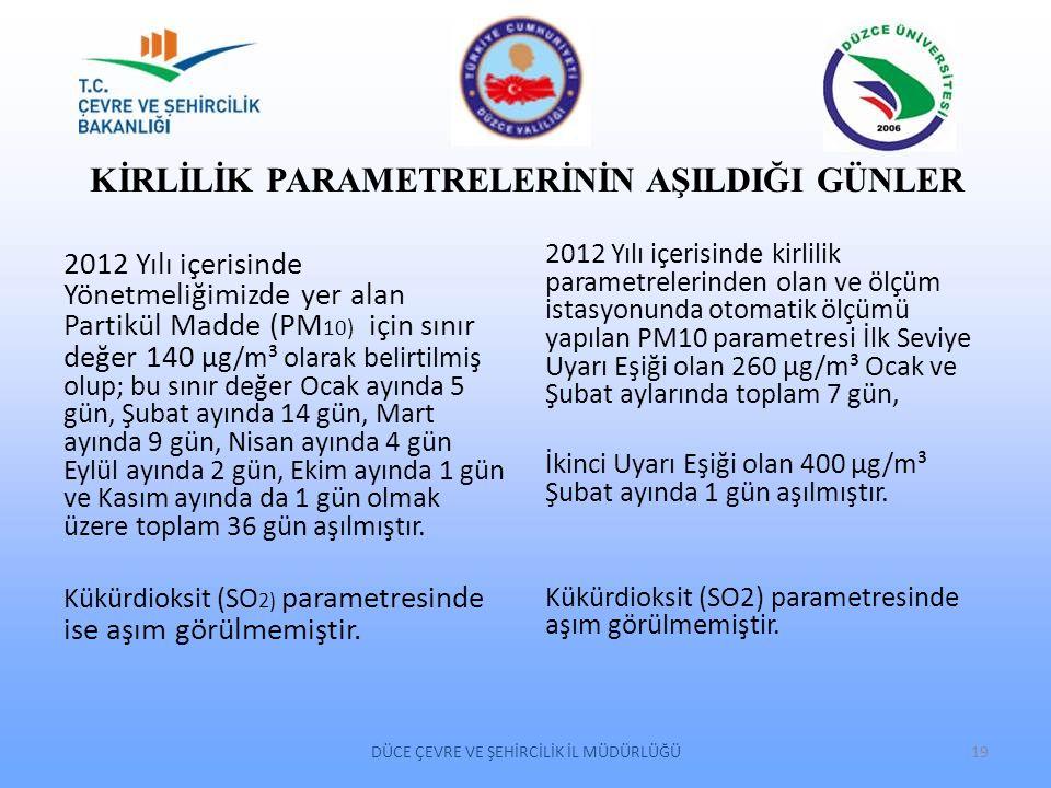 KİRLİLİK PARAMETRELERİNİN AŞILDIĞI GÜNLER 2012 Yılı içerisinde Yönetmeliğimizde yer alan Partikül Madde (PM 10) için sınır değer 140 µg/m³ olarak beli