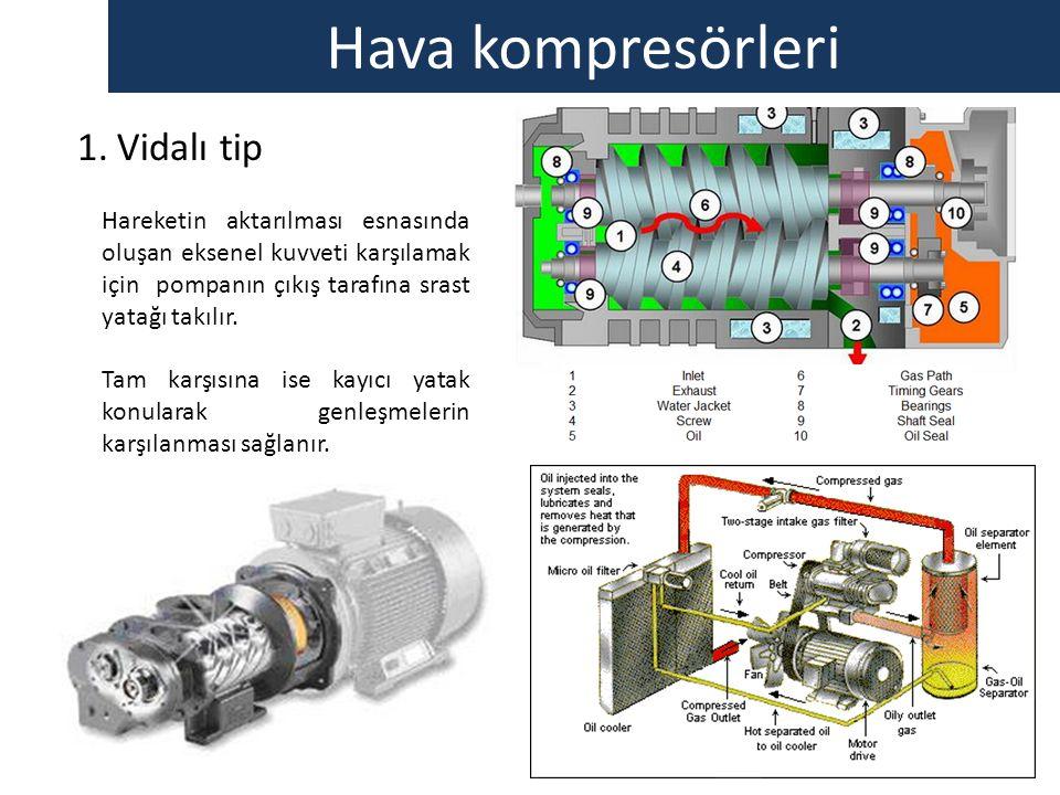 Hava kompresörleri 1.Vidalı tip Hareketin aktarılması esnasında oluşan eksenel kuvveti karşılamak için pompanın çıkış tarafına srast yatağı takılır. T