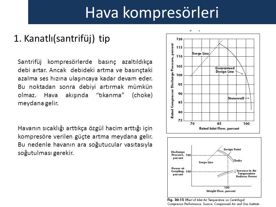 Hava kompresörleri 1.Kanatlı(santrifüj) tip Santrifüj kompresörlerde basınç azaltıldıkça debi artar. Ancak debideki artma ve basınçtaki azalma ses hız