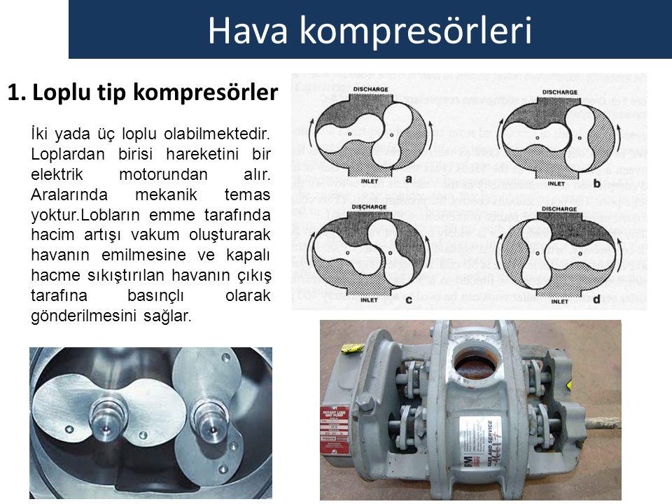 Hava kompresörleri 1.Loplu tip kompresörler İki yada üç loplu olabilmektedir. Loplardan birisi hareketini bir elektrik motorundan alır. Aralarında mek