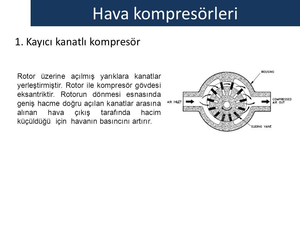 Hava kompresörleri 1.Kayıcı kanatlı kompresör Rotor üzerine açılmış yarıklara kanatlar yerleştirmiştir. Rotor ile kompresör gövdesi eksantriktir. Roto