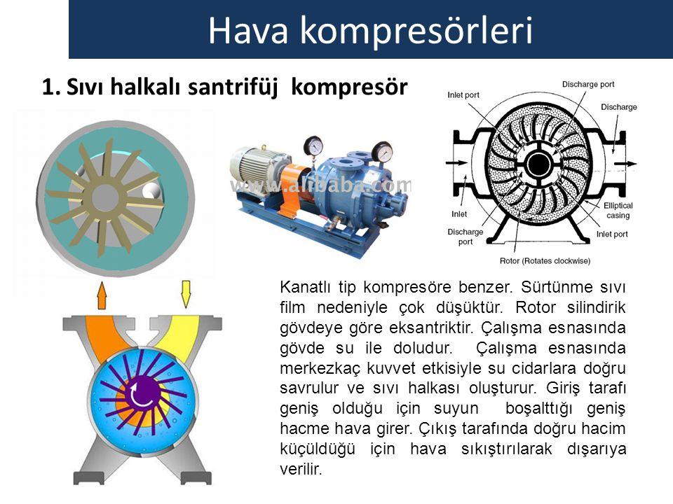 Hava kompresörleri 1.Sıvı halkalı santrifüj kompresör Kanatlı tip kompresöre benzer. Sürtünme sıvı film nedeniyle çok düşüktür. Rotor silindirik gövde