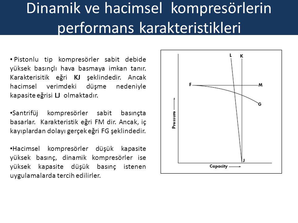 Dinamik ve hacimsel kompresörlerin performans karakteristikleri Pistonlu tip kompresörler sabit debide yüksek basınçlı hava basmaya imkan tanır. Karak
