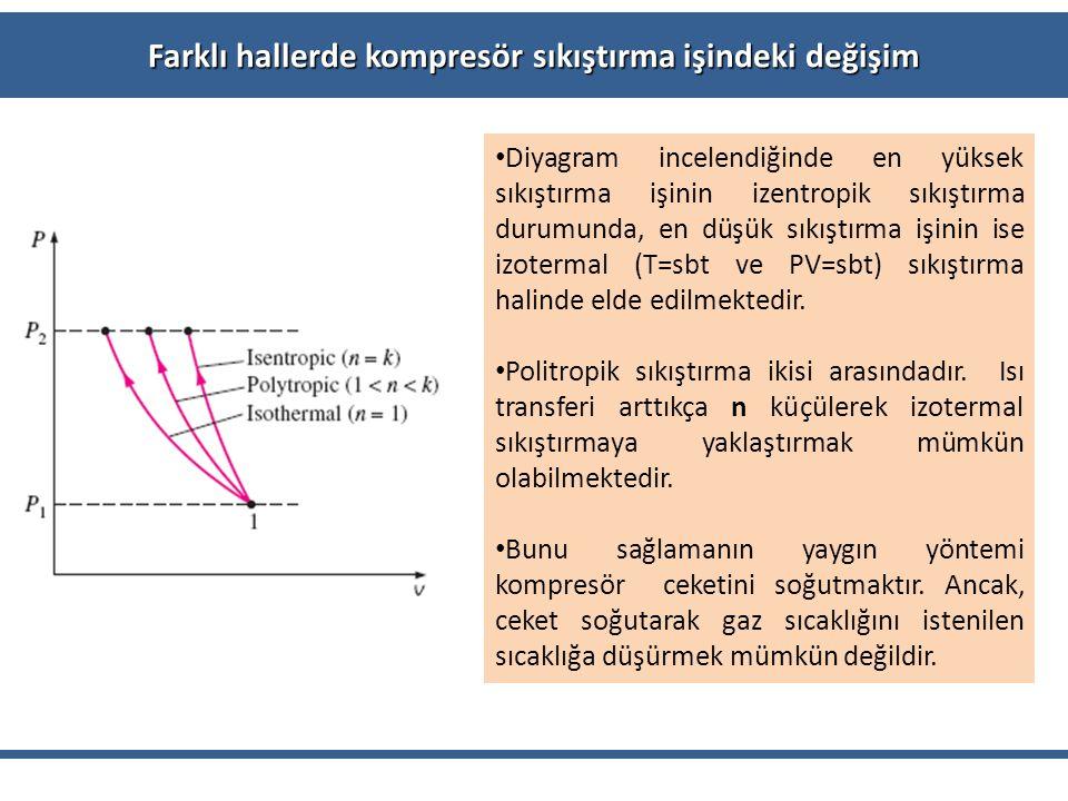 Farklı hallerde kompresör sıkıştırma işindeki değişim Diyagram incelendiğinde en yüksek sıkıştırma işinin izentropik sıkıştırma durumunda, en düşük sı