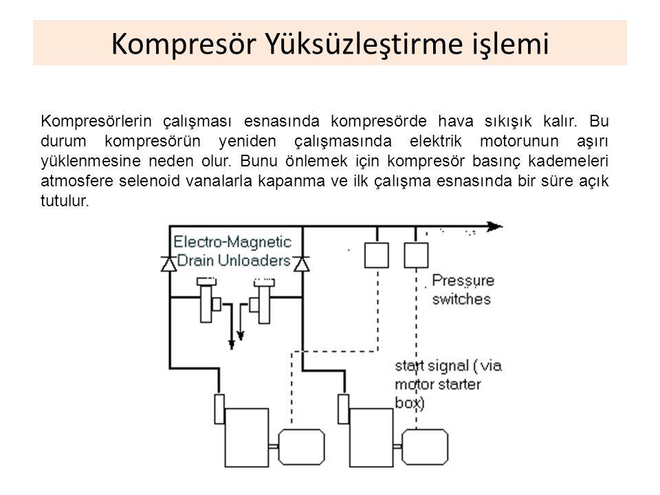 Kompresör Yüksüzleştirme işlemi Kompresörlerin çalışması esnasında kompresörde hava sıkışık kalır. Bu durum kompresörün yeniden çalışmasında elektrik