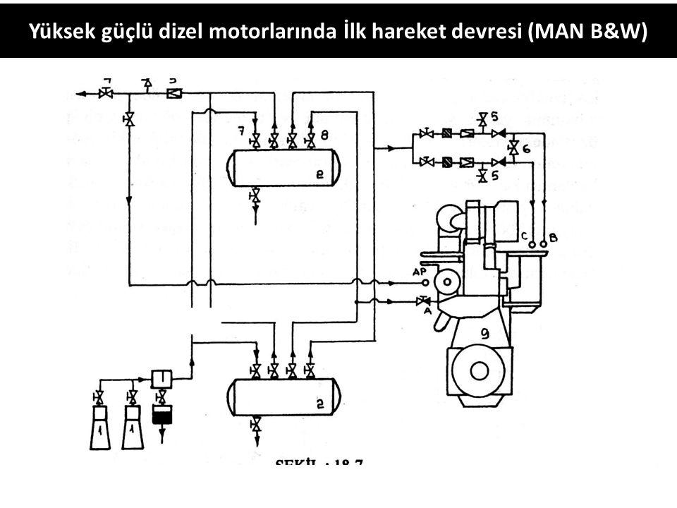 Yüksek güçlü dizel motorlarında İlk hareket devresi (MAN B&W)