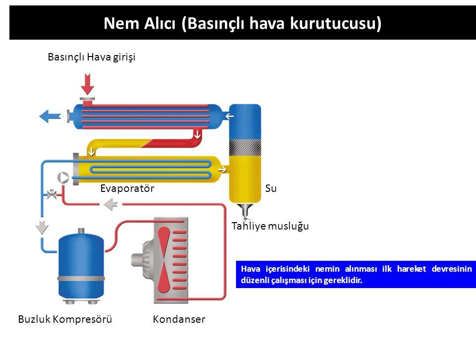 Nem Alıcı (Basınçlı hava kurutucusu) Buzluk Kompresörü Basınçlı Hava girişi Kondanser Evaporatör Su Tahliye musluğu Hava içerisindeki nemin alınması i