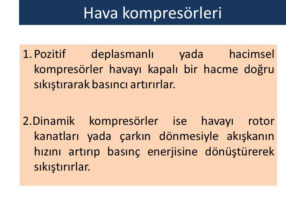 Hava kompresörleri 1.Pozitif deplasmanlı yada hacimsel kompresörler havayı kapalı bir hacme doğru sıkıştırarak basıncı artırırlar. 2.Dinamik kompresör