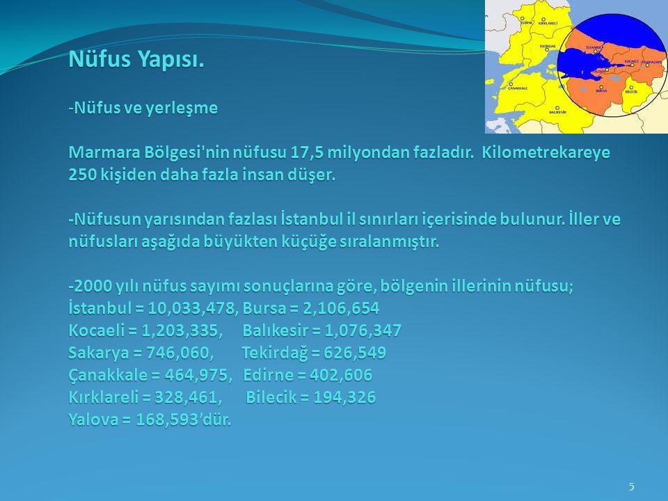 Nüfus Yapısı. -Nüfus ve yerleşme Marmara Bölgesi'nin nüfusu 17,5 milyondan fazladır. Kilometrekareye 250 kişiden daha fazla insan düşer. -Nüfusun yarı