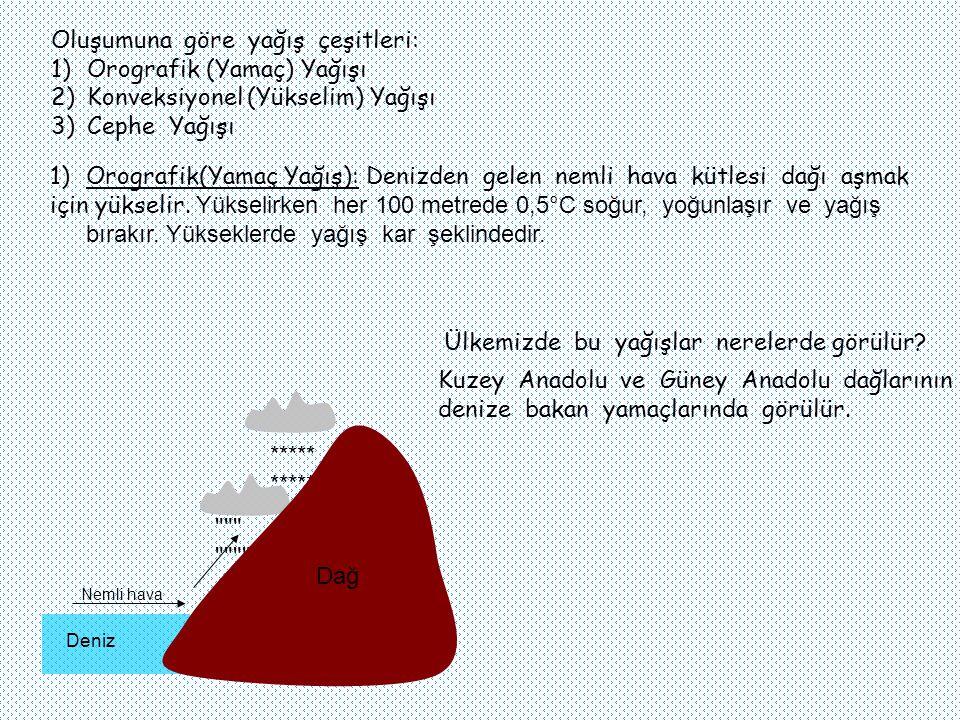 Oluşumuna göre yağış çeşitleri: 1)Orografik (Yamaç) Yağışı 2)Konveksiyonel (Yükselim) Yağışı 3)Cephe Yağışı Nemli hava ***** 1)Orografik(Yamaç Yağış): Denizden gelen nemli hava kütlesi dağı aşmak için yükselir.