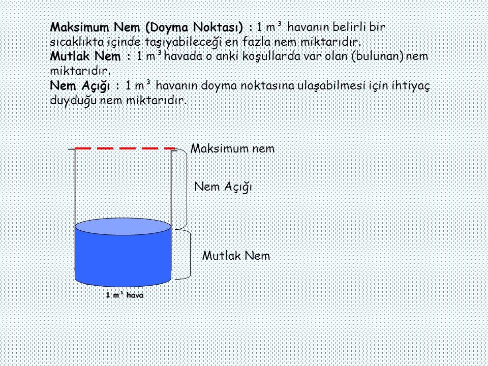 Maksimum Nem (Doyma Noktası) : 1 m³ havanın belirli bir sıcaklıkta içinde taşıyabileceği en fazla nem miktarıdır.