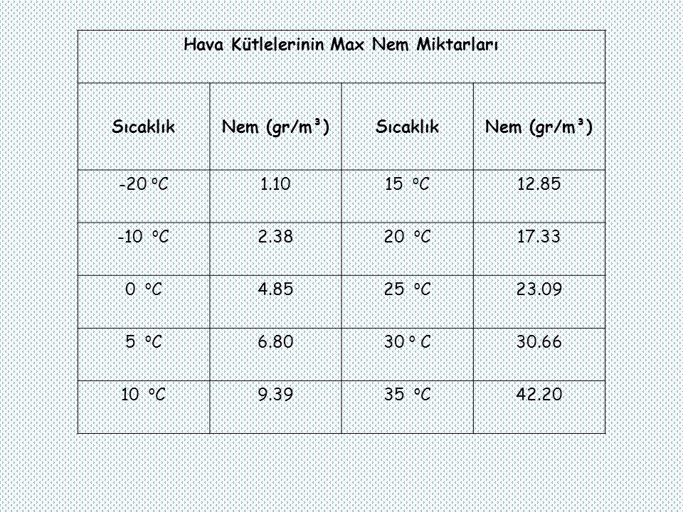 Hava Kütlelerinin Max Nem Miktarları SıcaklıkNem (gr/m³)SıcaklıkNem (gr/m³) -20 º C1.1015 º C12.85 -10 º C2.3820 º C17.33 0 º C4.8525 º C23.09 5 º C6.8030 º C30.66 10 º C9.3935 º C42.20
