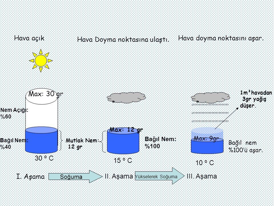 Mutlak Nem: 12 gr 30 º C Max: 30 gr Bağıl Nem: %40 Nem Açığı: %60 Hava açık Hava Doyma noktasına ulaştı.