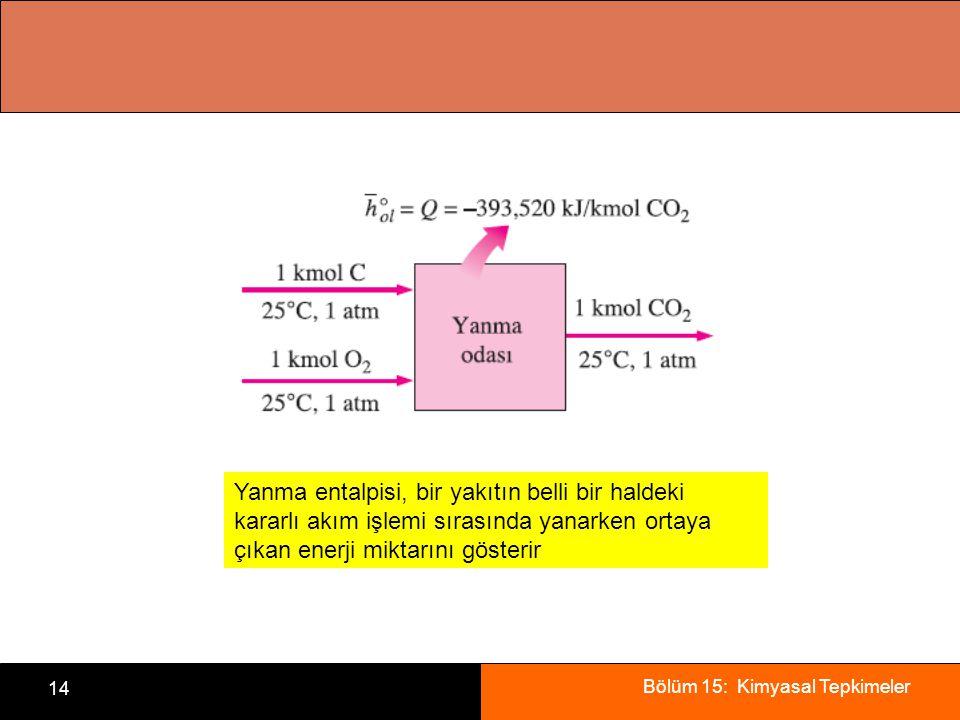 Bölüm 15: Kimyasal Tepkimeler 14 Yanma entalpisi, bir yakıtın belli bir haldeki kararlı akım işlemi sırasında yanarken ortaya çıkan enerji miktarını g