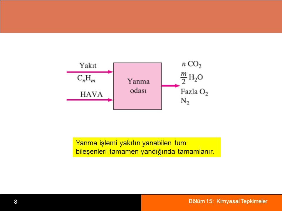 Bölüm 15: Kimyasal Tepkimeler 8 Yanma işlemi yakıtın yanabilen tüm bileşenleri tamamen yandığında tamamlanır.