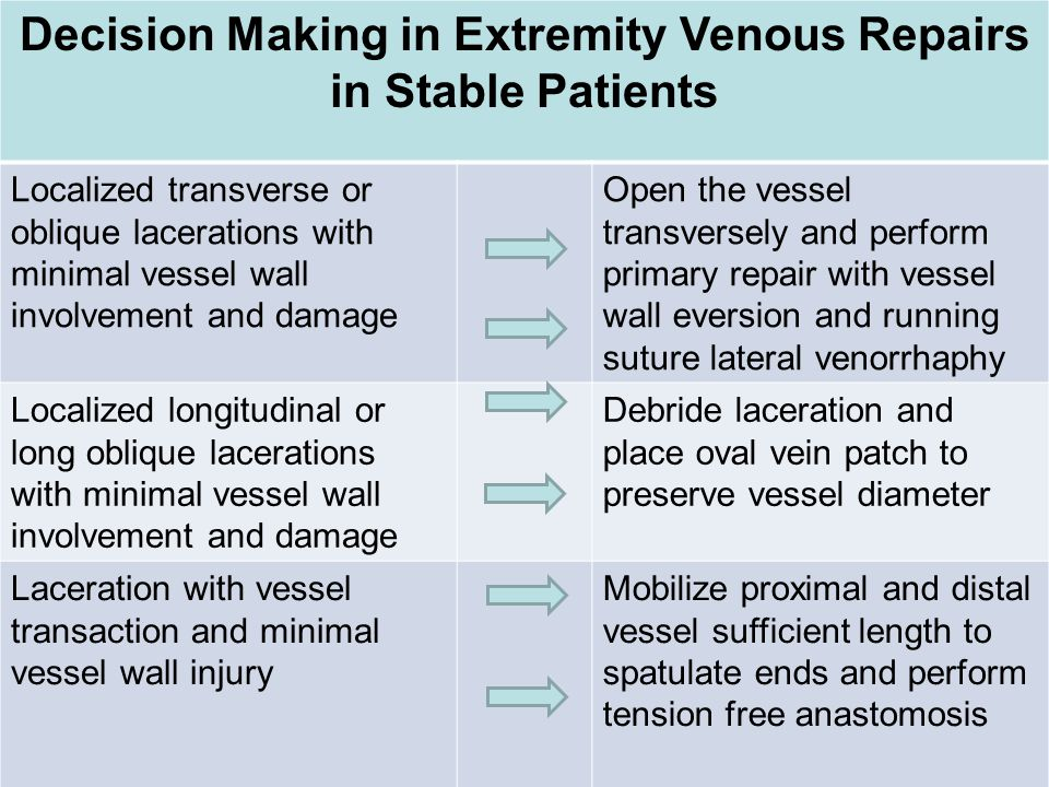 Decision Making in Extremity Venous Repairs in Stable Patients Localized transverse or oblique lacerations with minimal vessel wall involvement and da