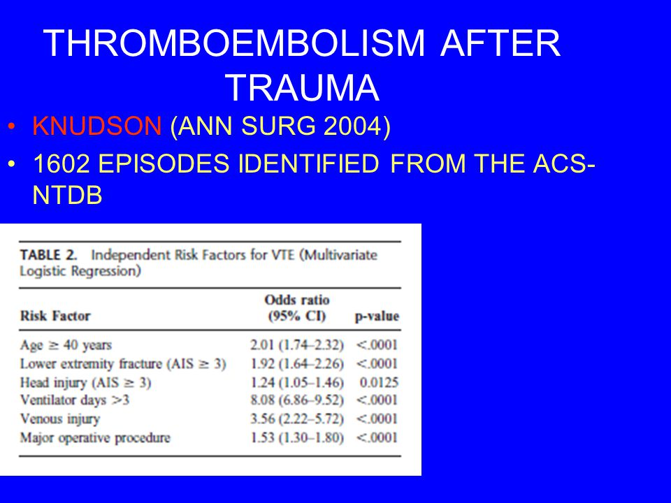 THROMBOEMBOLISM AFTER TRAUMA KNUDSON (ANN SURG 2004) 1602 EPISODES IDENTIFIED FROM THE ACS- NTDB