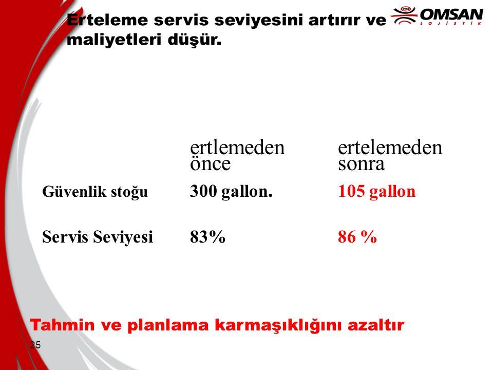 25 Erteleme servis seviyesini artırır ve maliyetleri düşür. ertlemeden ertelemeden öncesonra Güvenlik stoğu 300 gallon. 105 gallon Servis Seviyesi 83%