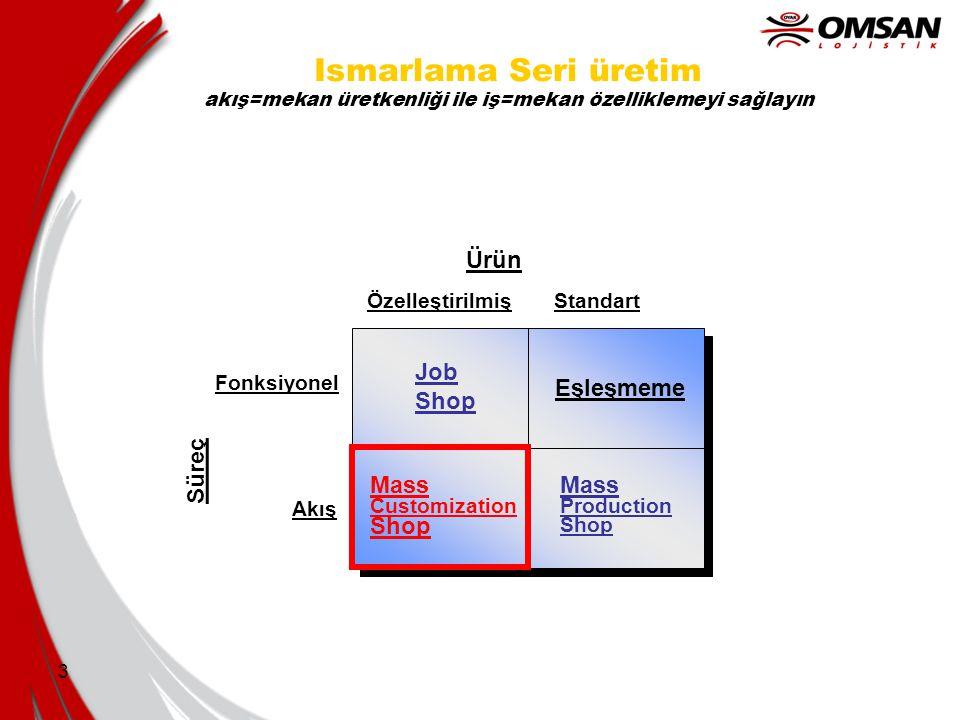 3 Ismarlama Seri üretim akış=mekan üretkenliği ile iş=mekan özelliklemeyi sağlayın Eşleşmeme Mass Production Shop Mass Customization Shop Job Shop ÖzelleştirilmişStandart Fonksiyonel Akış Ürün Süreç