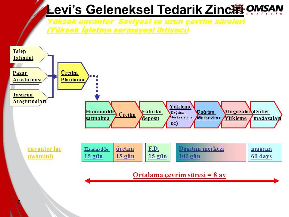 5 Levi's Geleneksel Tedarik Zinciri Yüksek envanter Seviyesi ve uzun çevrim süreleri (Yüksek İşletme sermayesi ihtiyacı) Outlet mağazaları Hammadde 15 gün üretim 15 gün F.D.