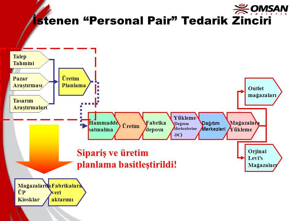 """7 İstenen """"Personal Pair"""" Tedarik Zinciri Fabrikalara veri aktarımı Mağazalarda ÜP Kiosklar Sipariş ve üretim planlama basitleştirildi! Outlet mağazal"""