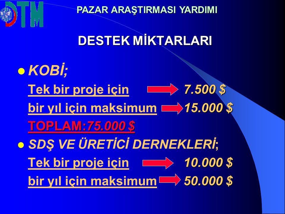 DESTEK MİKTARLARI KOBİ; 7.500 $ Tek bir proje için 7.500 $ 15.000 $ bir yıl için maksimum 15.000 $ TOPLAM:75.000 $ SDŞ VE ÜRETİCİ DERNEKLERİ; 10.000 $ Tek bir proje için10.000 $ 50.000 $ bir yıl için maksimum50.000 $ PAZAR ARAŞTIRMASI YARDIMI
