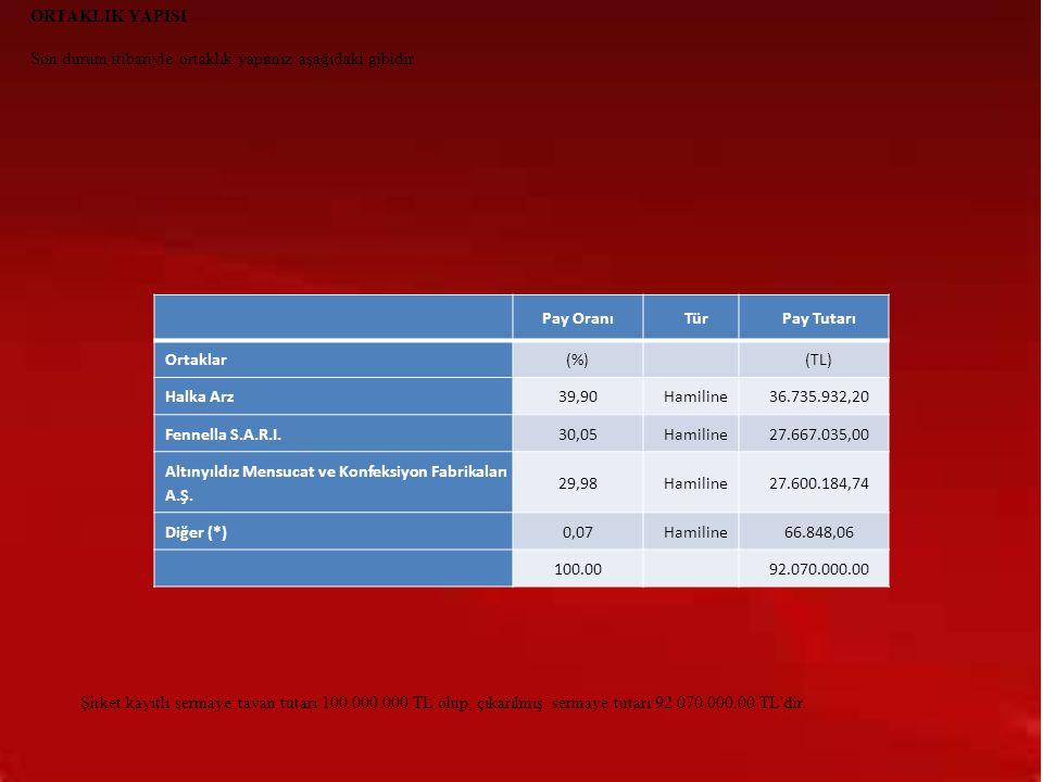 ORTAKLIK YAPISI Son durum itibariyle ortaklık yapımız aşağıdaki gibidir Pay OranıTürPay Tutarı Ortaklar(%) (TL) Halka Arz39,90Hamiline36.735.932,20 Fe