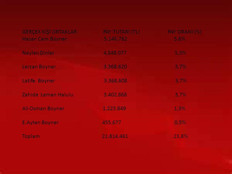 GERÇEK KİŞİ ORTAKLAR PAY TUTARI (TL) PAY ORANI (%) Hasan Cem Boyner 5.146.762 5,6% Neylan Dinler 4.848.077 5,3% Lerzan Boyner 3.368.620 3,7% Latife Bo