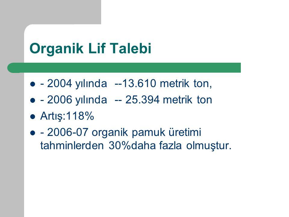 Organik Lif Talebi - 2004 yılında --13.610 metrik ton, - 2006 yılında -- 25.394 metrik ton Artış:118% - 2006-07 organik pamuk üretimi tahminlerden 30%daha fazla olmuştur.