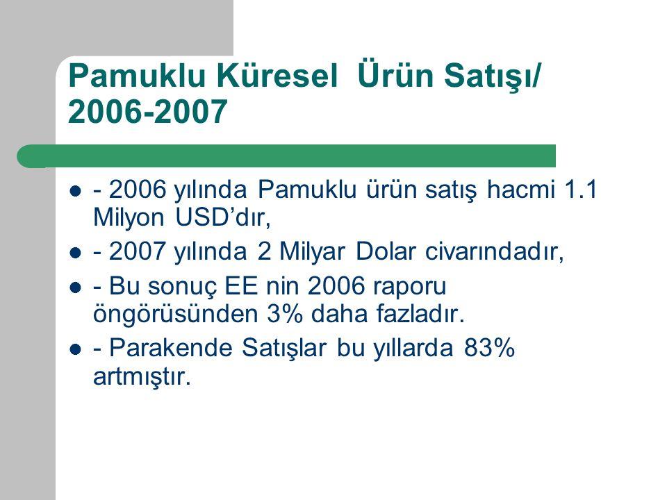 Pamuklu Küresel Ürün Satışı/ 2006-2007 - 2006 yılında Pamuklu ürün satış hacmi 1.1 Milyon USD'dır, - 2007 yılında 2 Milyar Dolar civarındadır, - Bu sonuç EE nin 2006 raporu öngörüsünden 3% daha fazladır.