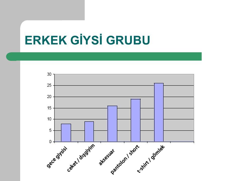 ERKEK GİYSİ GRUBU