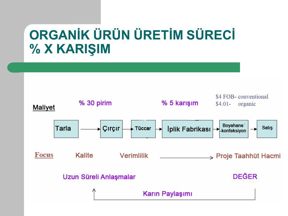 ORGANİK ÜRÜN ÜRETİM SÜRECİ % X KARIŞIM
