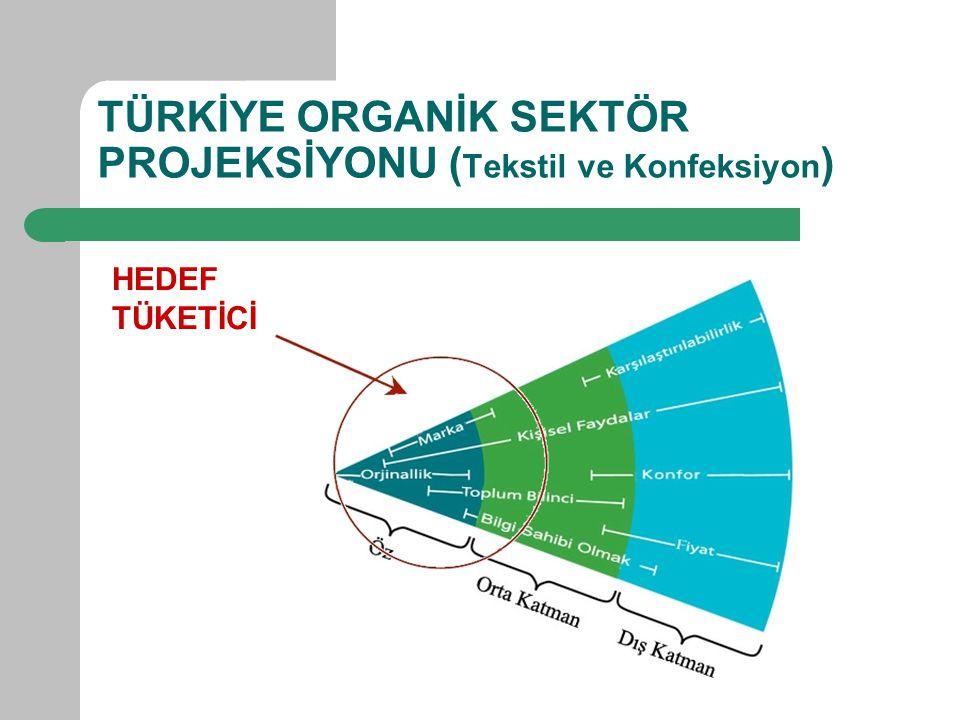 TÜRKİYE ORGANİK SEKTÖR PROJEKSİYONU ( Tekstil ve Konfeksiyon ) HEDEF TÜKETİCİ