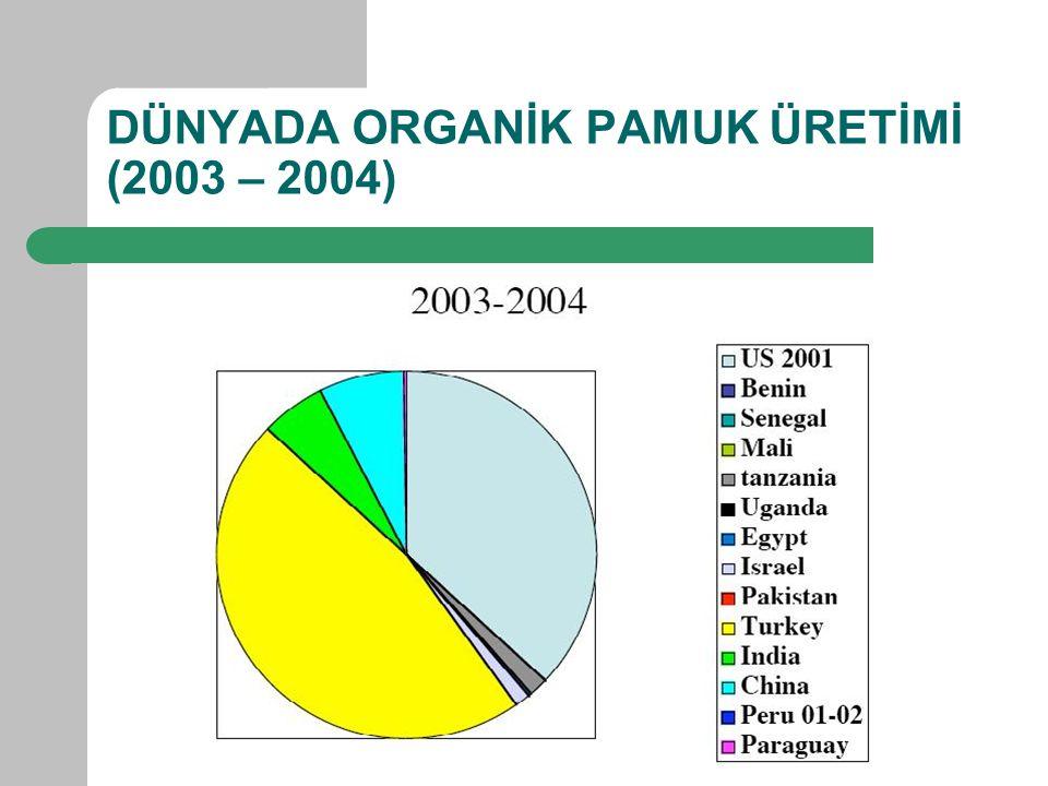 DÜNYADA ORGANİK PAMUK ÜRETİMİ (2003 – 2004)