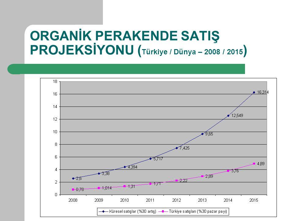 ORGANİK PERAKENDE SATIŞ PROJEKSİYONU ( Türkiye / Dünya – 2008 / 2015 )