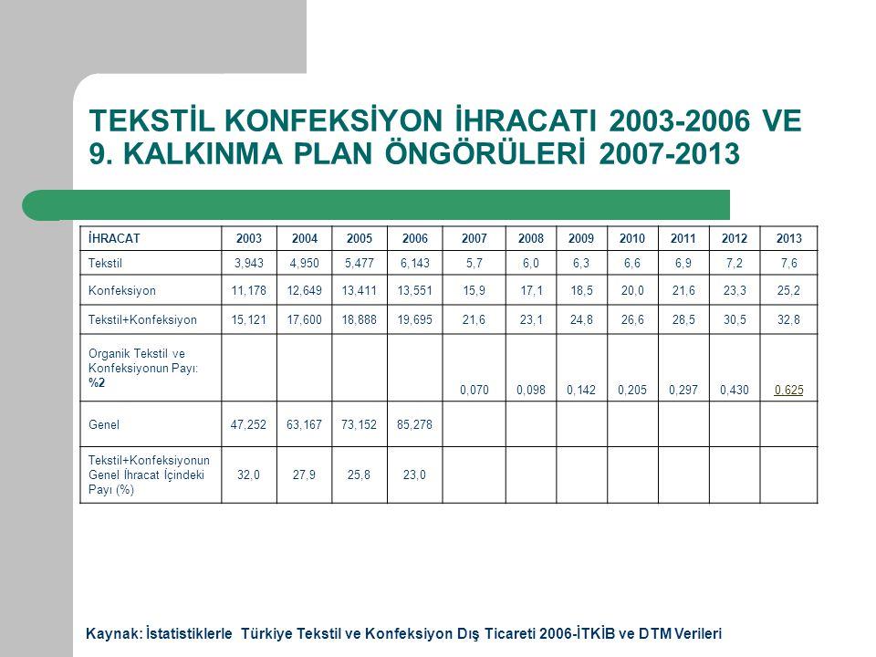 TEKSTİL KONFEKSİYON İHRACATI 2003-2006 VE 9.