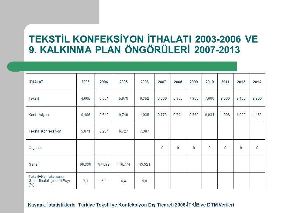 TEKSTİL KONFEKSİYON İTHALATI 2003-2006 VE 9.