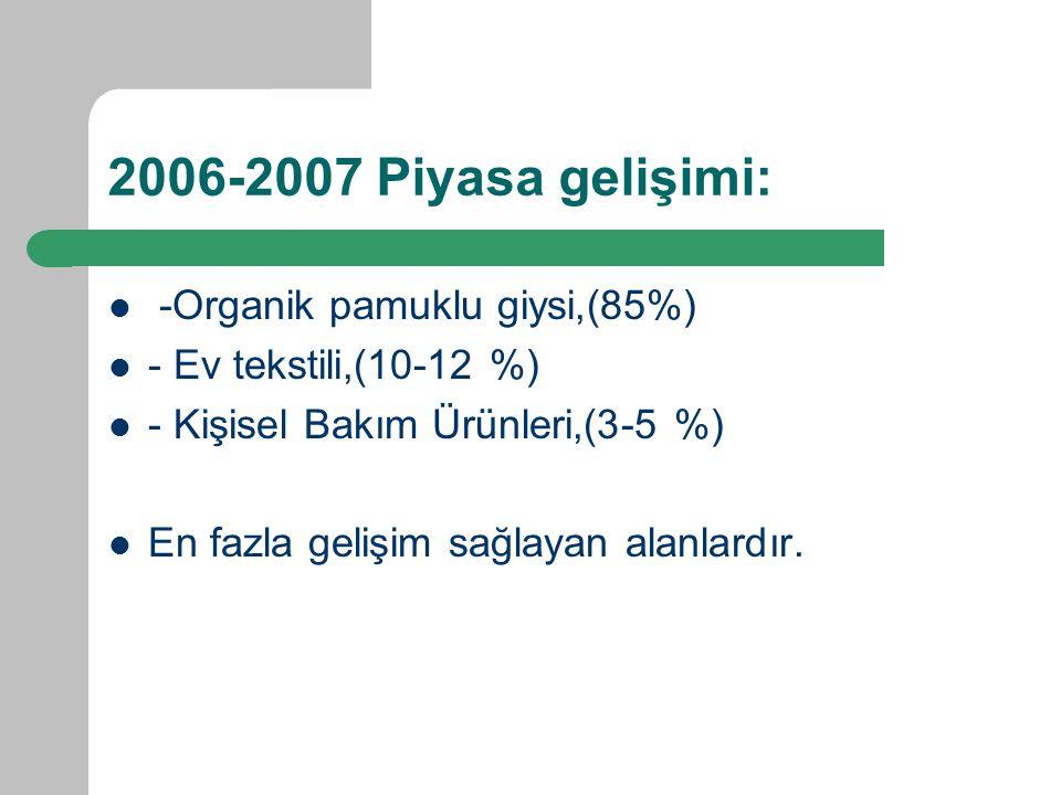 2006-2007 Piyasa gelişimi: -Organik pamuklu giysi,(85%) - Ev tekstili,(10-12 %) - Kişisel Bakım Ürünleri,(3-5 %) En fazla gelişim sağlayan alanlardır.