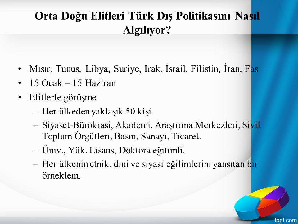 Orta Doğu Elitleri Türk Dış Politikasını Nasıl Algılıyor.