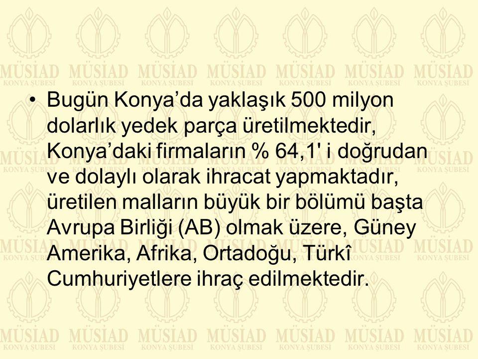 Bugün Konya'da yaklaşık 500 milyon dolarlık yedek parça üretilmektedir, Konya'daki firmaların % 64,1' i doğrudan ve dolaylı olarak ihracat yapmaktadır
