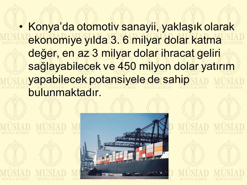 Konya'da otomotiv sanayii, yaklaşık olarak ekonomiye yılda 3. 6 milyar dolar katma değer, en az 3 milyar dolar ihracat geliri sağlayabilecek ve 450 mi