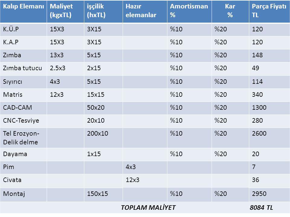 Maliyet Hesaplamaları Kalıp ElemanıMaliyet (kgxTL) işçilik (hxTL) Hazır elemanlar Amortisman % Kar % Parça Fiyatı TL K.Ü.P15X33X15%10%20120 K.A.P15X33