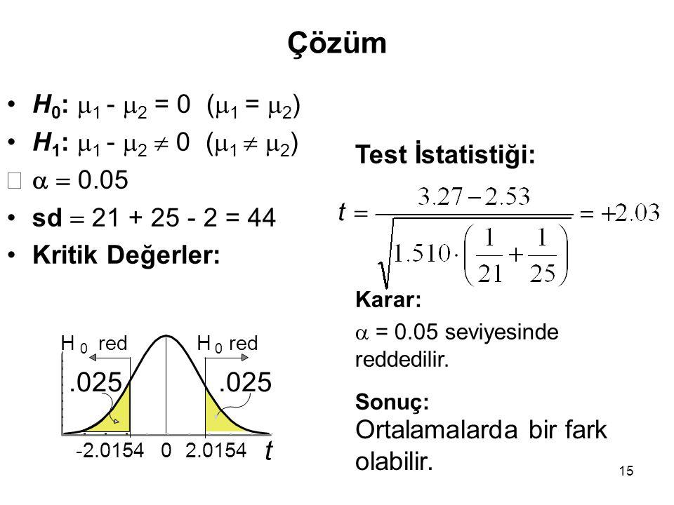 15 Çözüm H 0 :  1 -  2 = 0 (  1 =  2 ) H 1 :  1 -  2  0 (  1   2 )   0.05 sd  21 + 25 - 2 = 44 Kritik Değerler: Test İstatistiği: Karar: