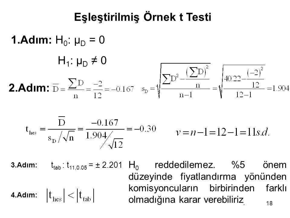 18 1.Adım: H 0 : μ D = 0 H 1 : μ D ≠ 0 2.Adım: Eşleştirilmiş Örnek t Testi 3.Adım: t tab : t 11,0.05 = ± 2.201 4.Adım: H 0 reddedilemez. %5 önem düzey
