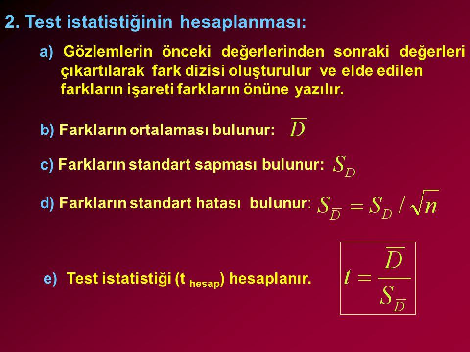 2. Test istatistiğinin hesaplanması: a) Gözlemlerin önceki değerlerinden sonraki değerleri çıkartılarak fark dizisi oluşturulur ve elde edilen farklar
